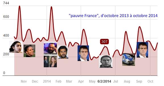 Moral national : mesurez l'expression « Pauvre France » sur le web social !