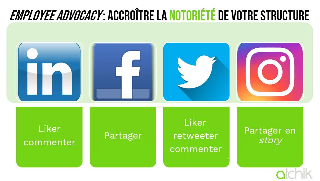 comparatif actions marque employeur réseaux sociaux twitter linkedin facebook instagram